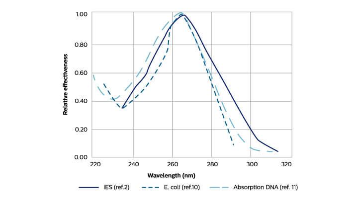 UV C Graph